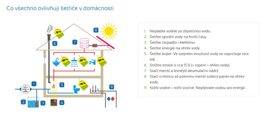 Šetřiče vody - grafické znázornění ovlivnění domácnosti